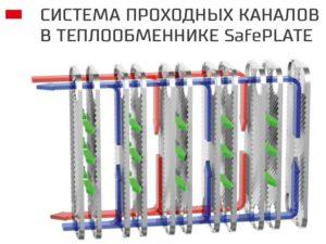 Система проходных каналов в теплообменнике SafePLATE